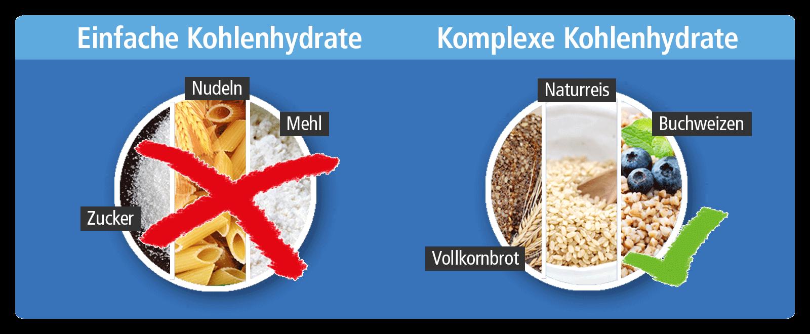komplexe und einfache Kohlenhydrate