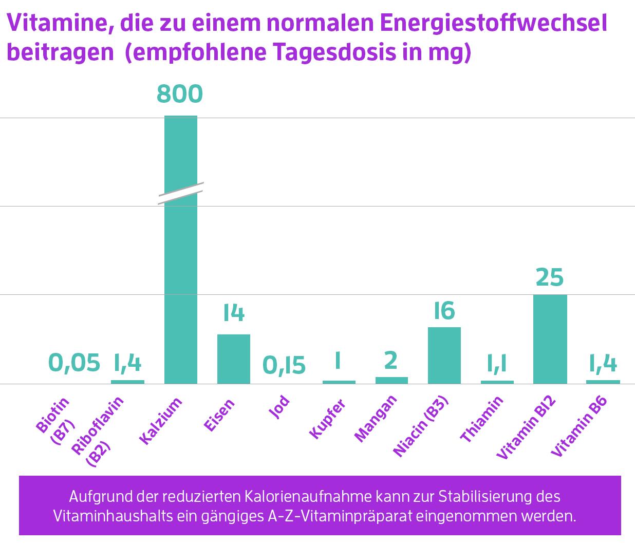 vitamine und tagesbedarf meinstoffwechsel - Stoffwechselkur - Kosten, Plan und Anleitung