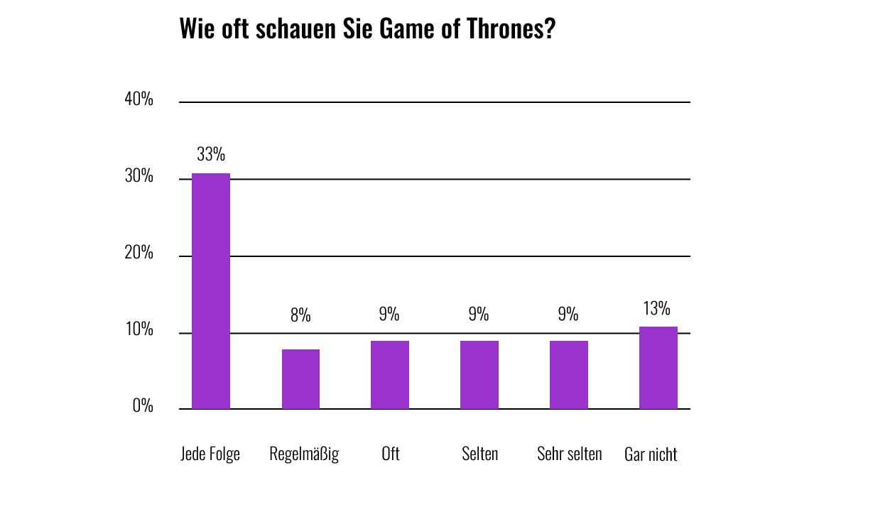 wie oft schauen sie got - Wie fit sind die Stars in Game of Thrones?